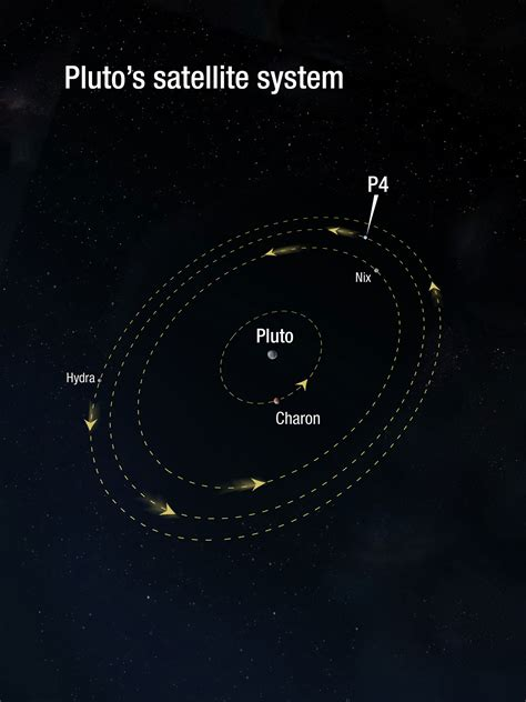 Pluto's satellite system | ESA/Hubble